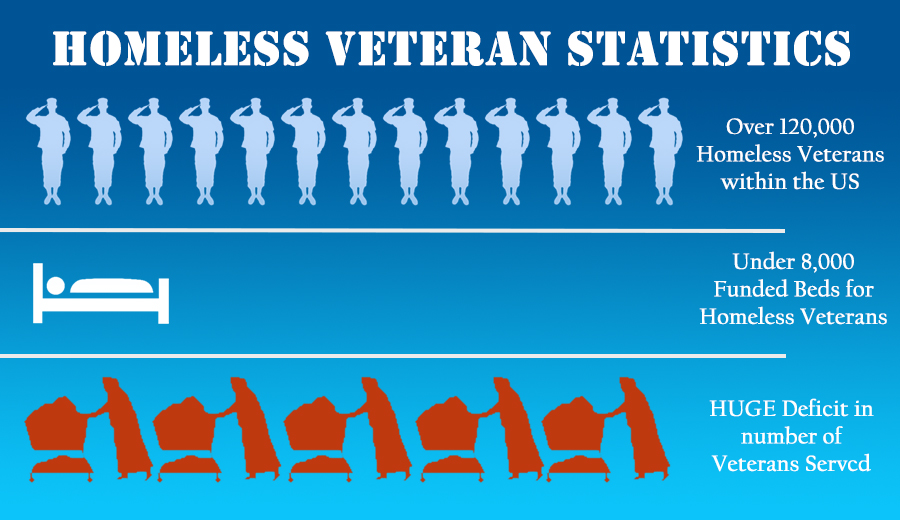 What Factors Contribute To America's Rising Homeless Veteran Population?